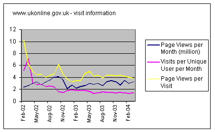 Graph showing changing user behaviour on the UK Government UKonline web site.